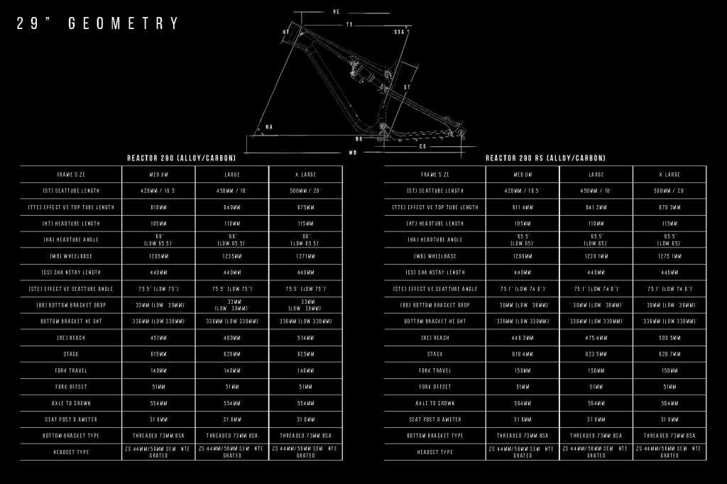 geometrie Reactor