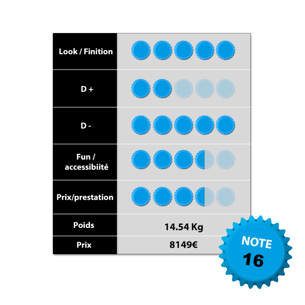 Tableau-notation Pivot Switchblade