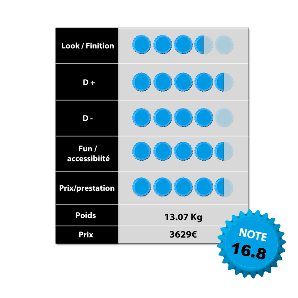 Tableau notation Rose Pikes peak